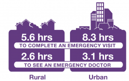 Rural environments take 5.6 hours to complete an emergency visit versus 8.3 hours in an urban setting. Rural environments take 2.6 hours to see an emergency doctor versus 3.1 hours in an urban setting.