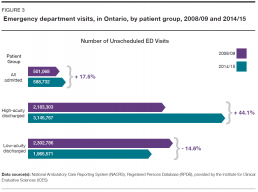 Emergency department visits, in Ontario, by patient group, 2008/09 and 2014/15