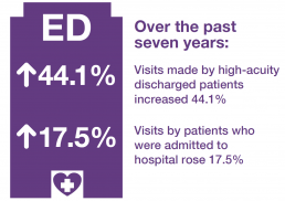 Emergency department visits over the past sever years: 44.1% visits made by high-acuity discharged patients increased 44.1%. 17.5% visits by patients who were admitted to hospital rose 17.5%