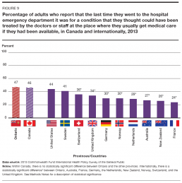 Percentage of adults who report that the last time they went to the hospital emergency department it was for a condition that they thought could have been treated by the doctors or staff at the place where they usually get medical care if they had been available, in Canada and internationally, 2013